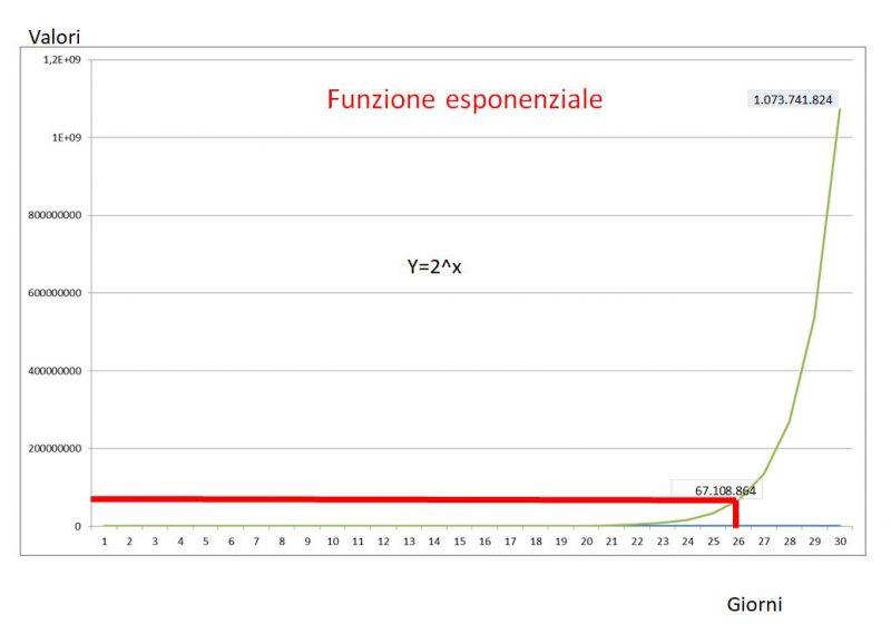 Funzione esponenziale