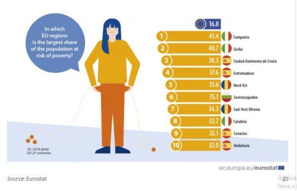 Povertà in Europa